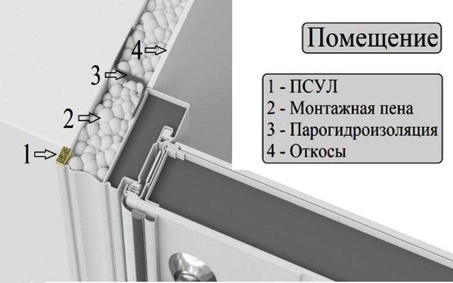 Требования к монтажному шву уличных дверей