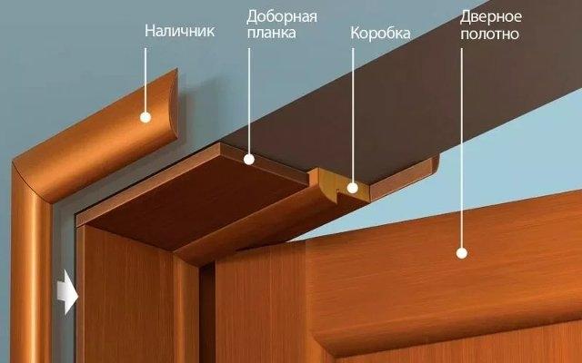 Термины и определения, применимые к межкомнатным дверям